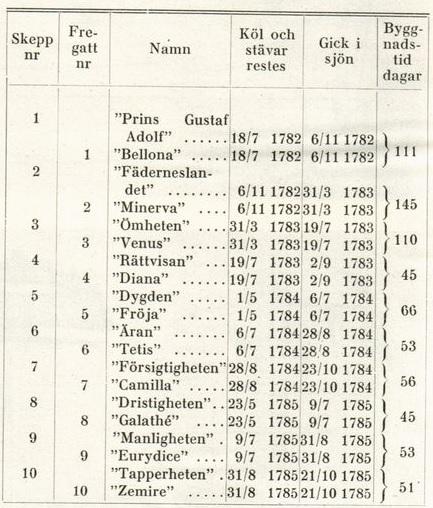 Fredrik Henrik af Chapmans skepp och fregatter. Källa: http://runeberg.org/tektid/1944/0430.html.